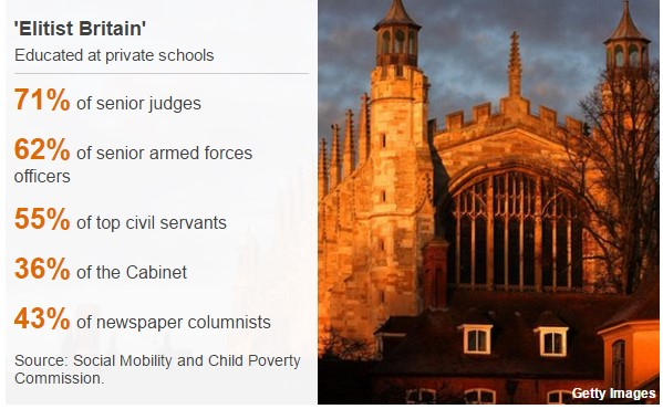 Illustration of domination of spheres of public life by privately educated citizens