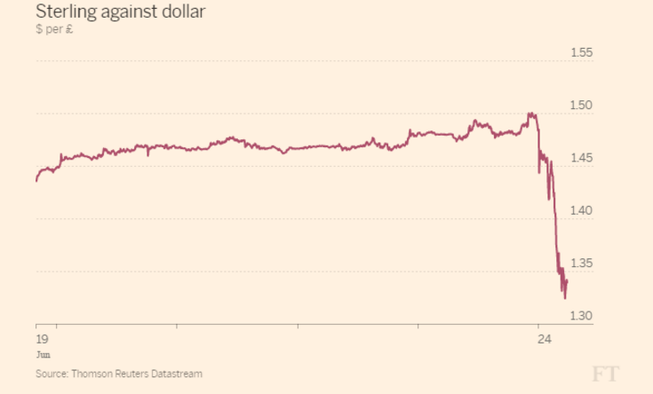 The decline in the value of the pound against the dollar a few hours after Brexit. Source: The Financial Times